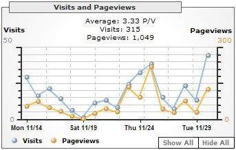 Visits and Pageviews, November 2005 - justaddwater.dk