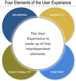 Robert Rubinoff - Four elements of user experience: branding, usability, functionality, content