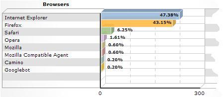 Browser Versions, December 2005