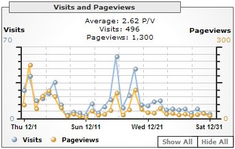 Visits and Pageviews, December 2005