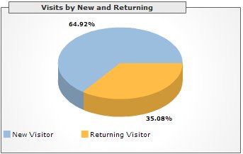 Visits by New and Returning, December 2005