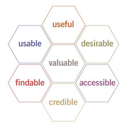 Peter Morville: Seven facets of User Experience: useful, usable, desirable, findable, accessible, credible, valuable