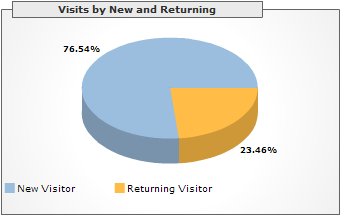 Visits by New and Returning, March 2006