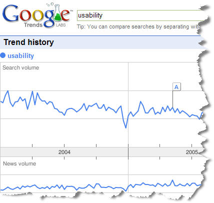 Google Trends: usability (graph)