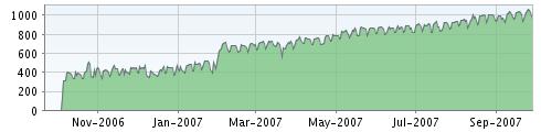 Justaddwater FeedBurner reader stats for 2006-2007