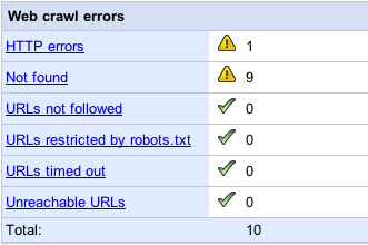 Google Webmaster Tools: Dashboard, Web crawl errors