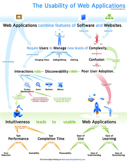 web-application-usability-poster-new-slim-version.jpg
