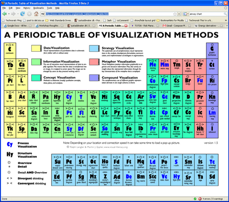 periodic-table-of-visualization_resize.png